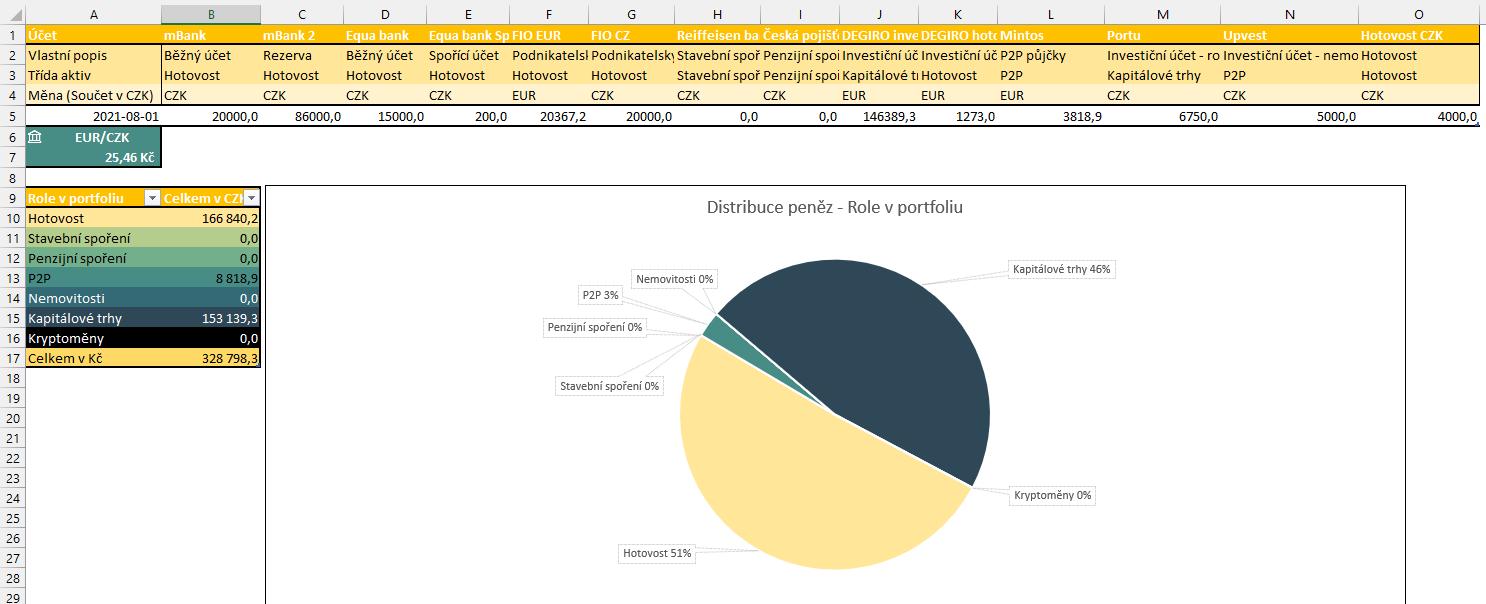 distribuce peněz šablona excel
